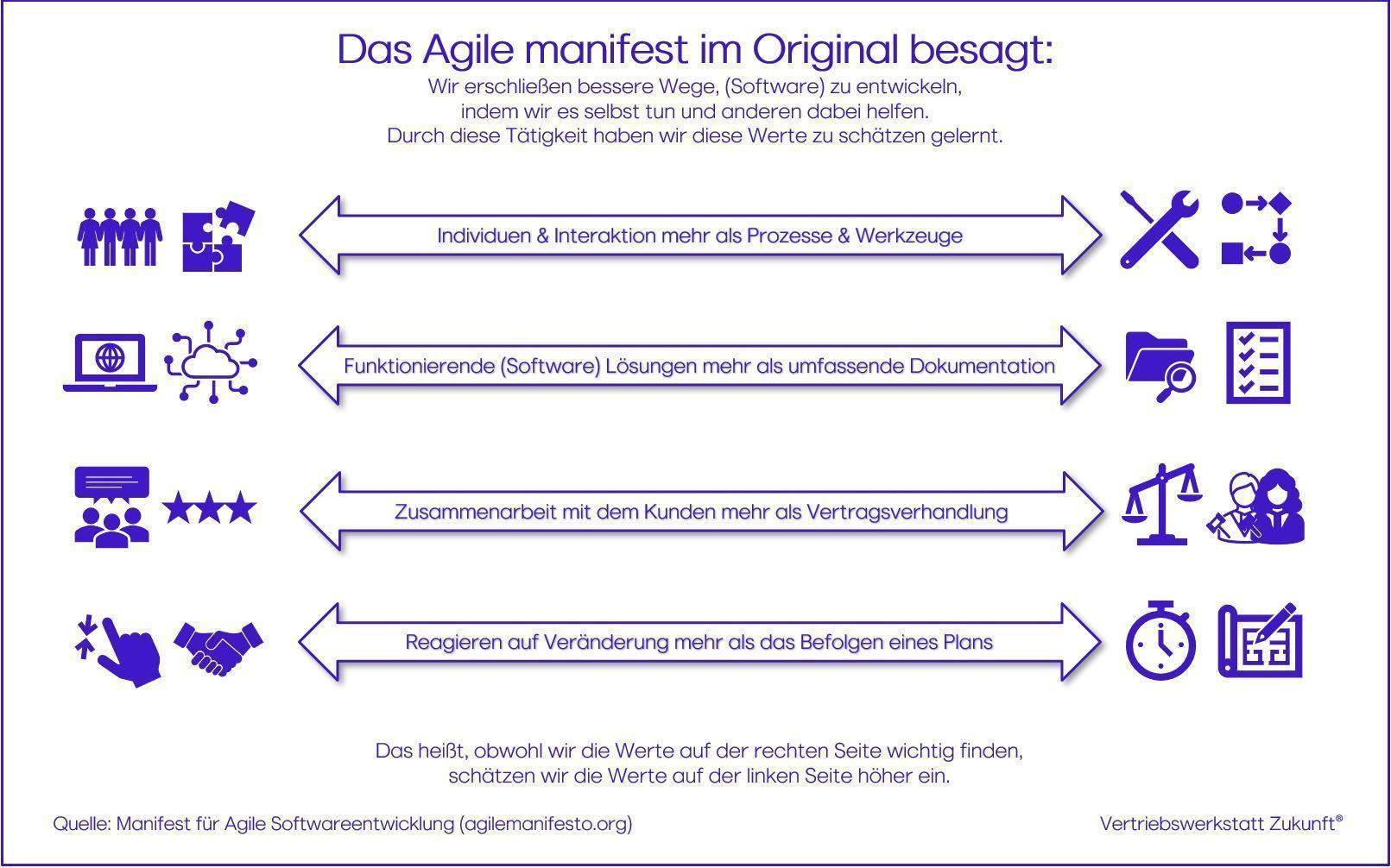 Agile Sales Kundenorientierung